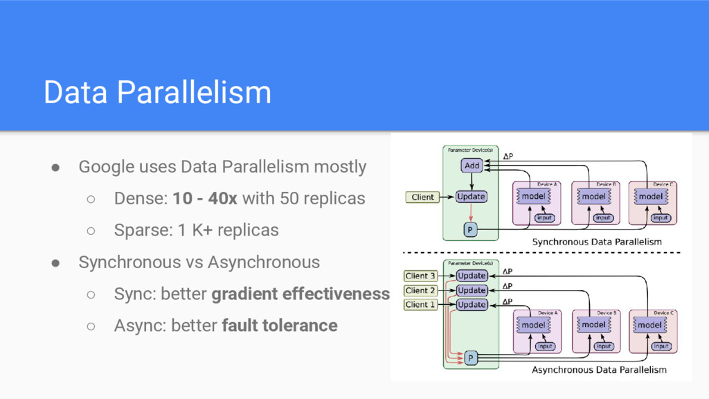 Data Parallelism ● Google uses Data Parallelism...