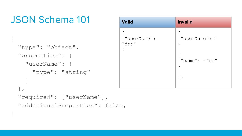"{ ""type"": ""object"", ""properties"": { ""userName"":..."