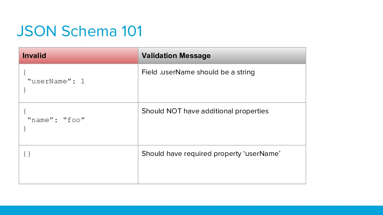 "JSON Schema 101 Invalid Validation Message { ""u..."