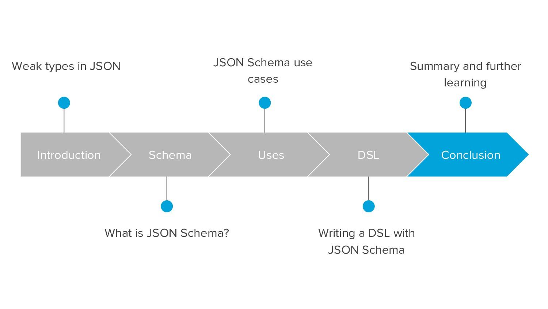 Weak types in JSON What is JSON Schema? Introdu...