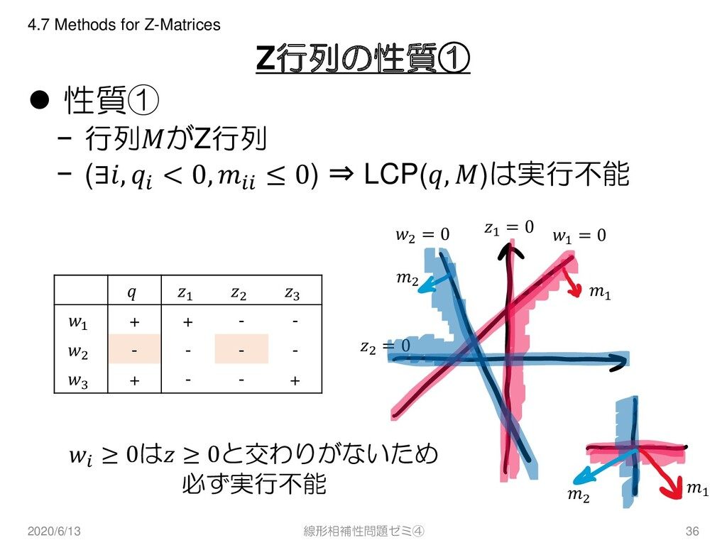 Z行列の性質① ⚫ 性質① − 行列がZ行列 − (∃,  < 0,  ≤ 0) ⇒ LCP(...