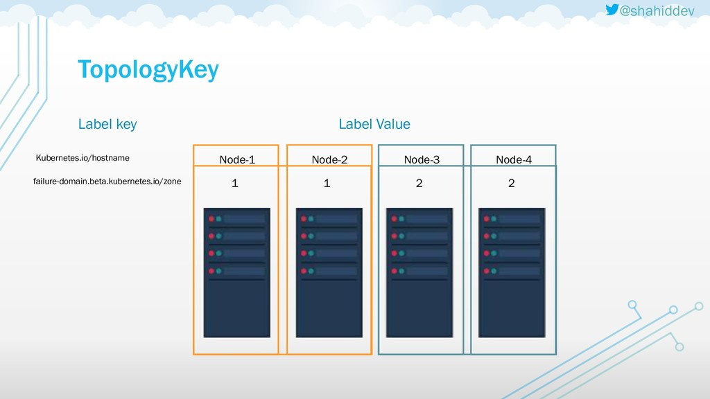 @shahiddev TopologyKey Label key Kubernetes.io/...