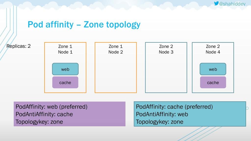 @shahiddev Pod affinity – Zone topology Zone 1 ...
