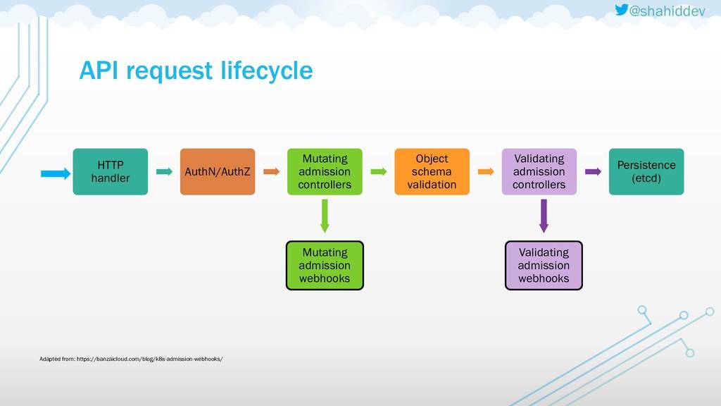 @shahiddev API request lifecycle HTTP handler A...