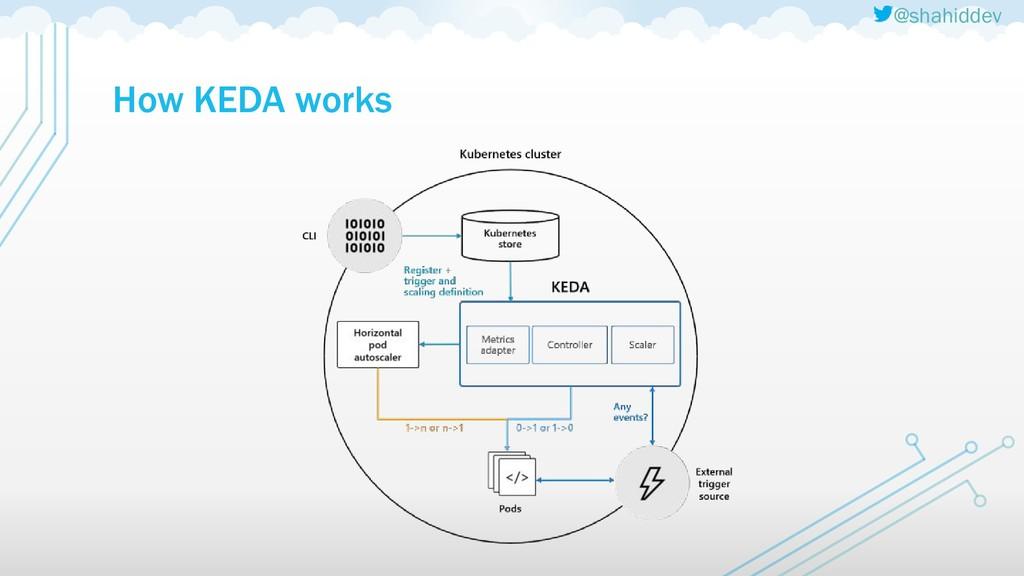 @shahiddev How KEDA works