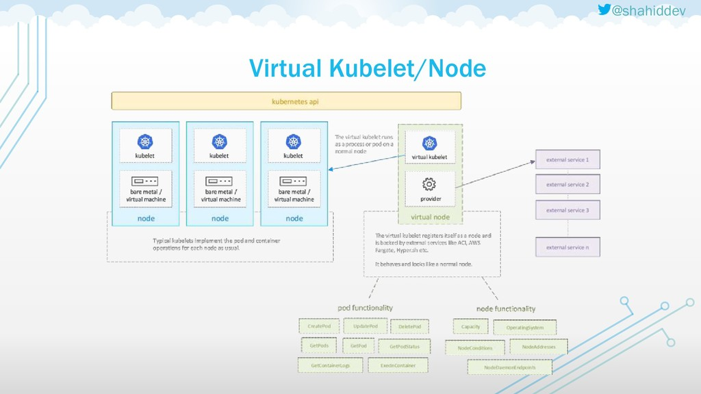 @shahiddev Virtual Kubelet/Node