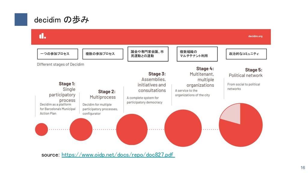 decidim の歩み 16 source: https://www.oidp.net/do...