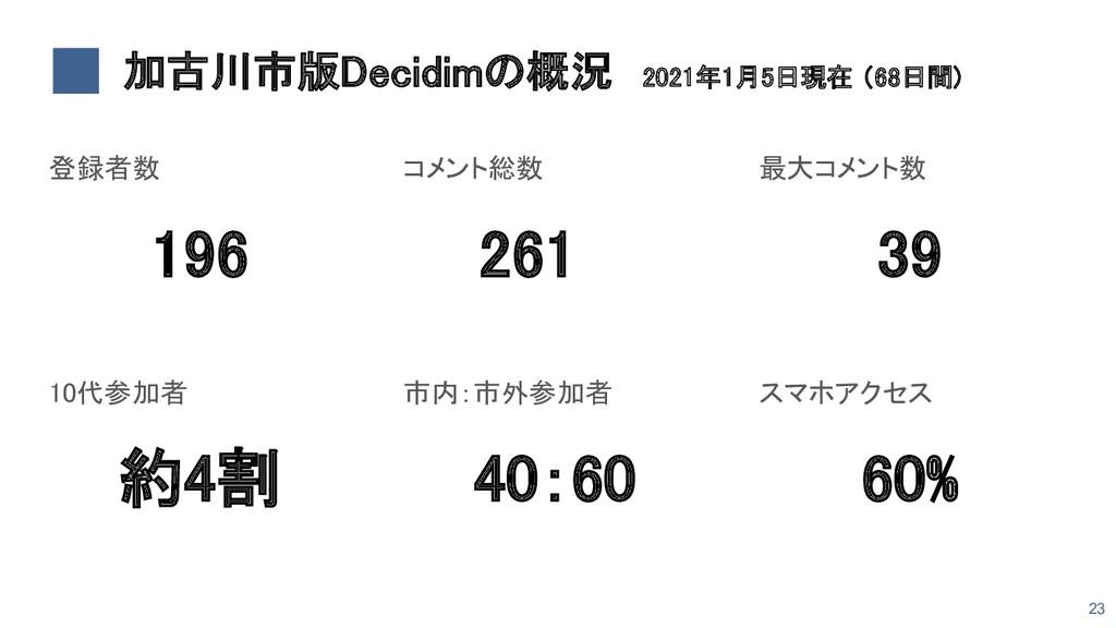 加古川市版Decidimの概況 2021年1月5日現在 (68日間) 登録者数 196 ...