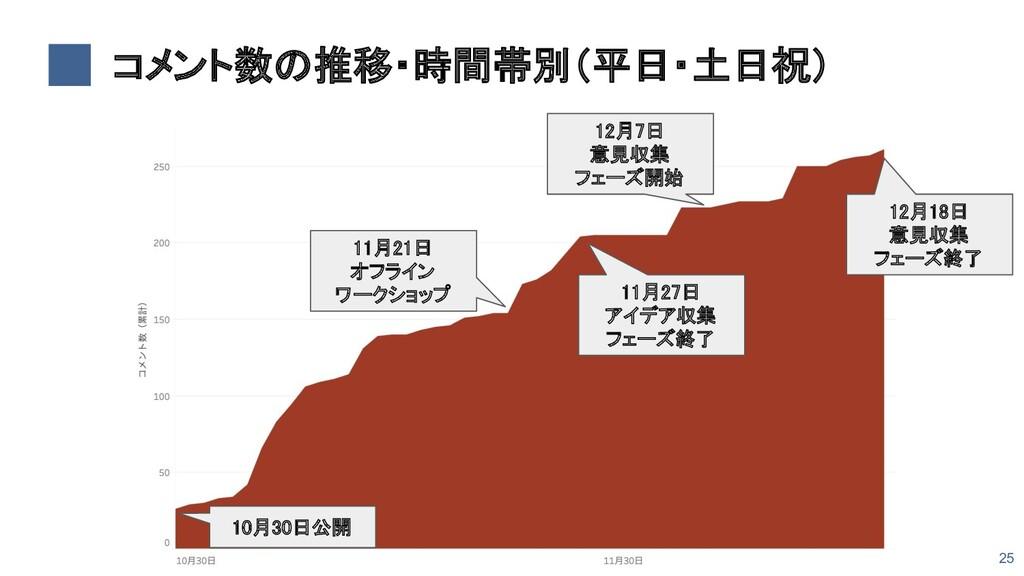 コメント数の推移・時間帯別(平日・土日祝) 10月30日公開 11月27日 アイデア収集...
