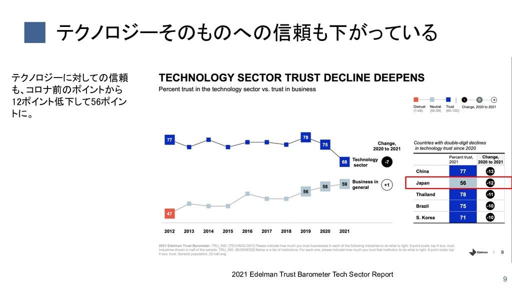 テクノロジーそのものへの信頼も下がっている 9 2021 Edelman Trust Bar...