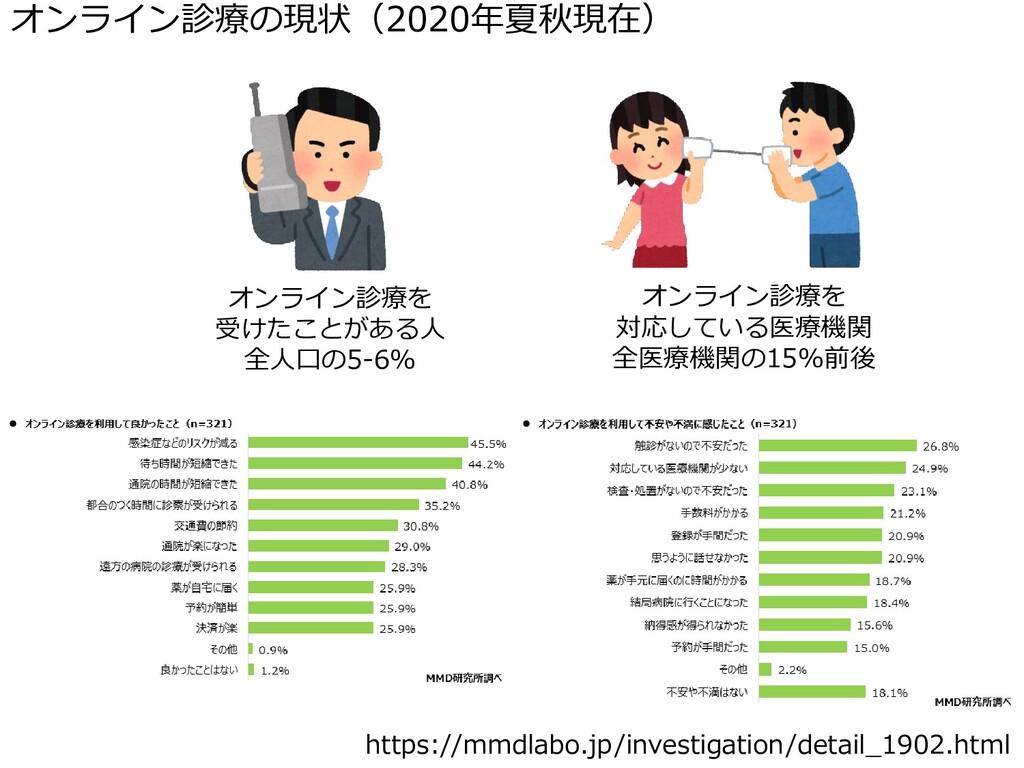 オンライン診療の現状(2020年夏秋現在) https://mmdlabo.jp/invest...