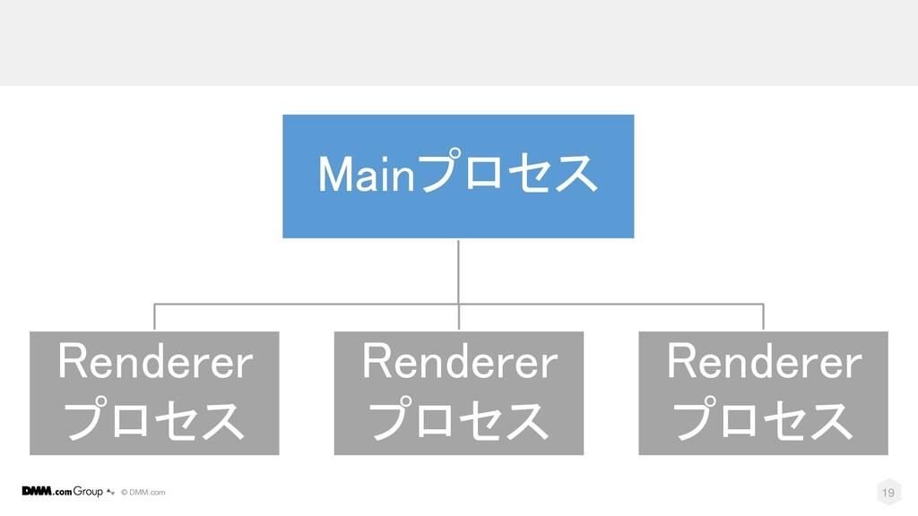© DMM.com 19 Mainプロセス Renderer プロセス Renderer プロ...