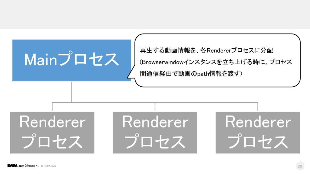 © DMM.com 20 Mainプロセス Renderer プロセス Renderer プロ...
