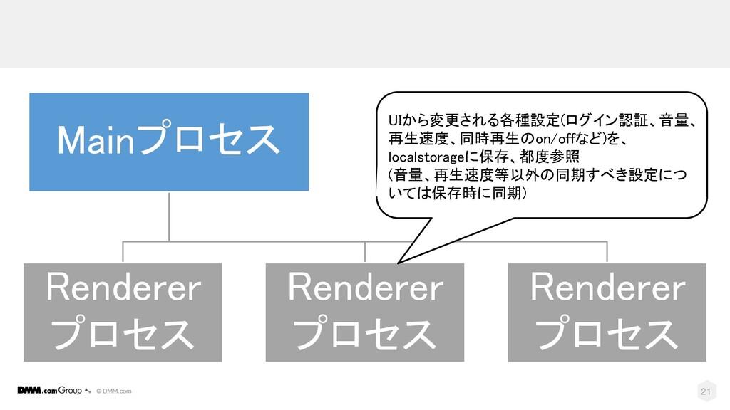 © DMM.com 21 Mainプロセス Renderer プロセス Renderer プロ...