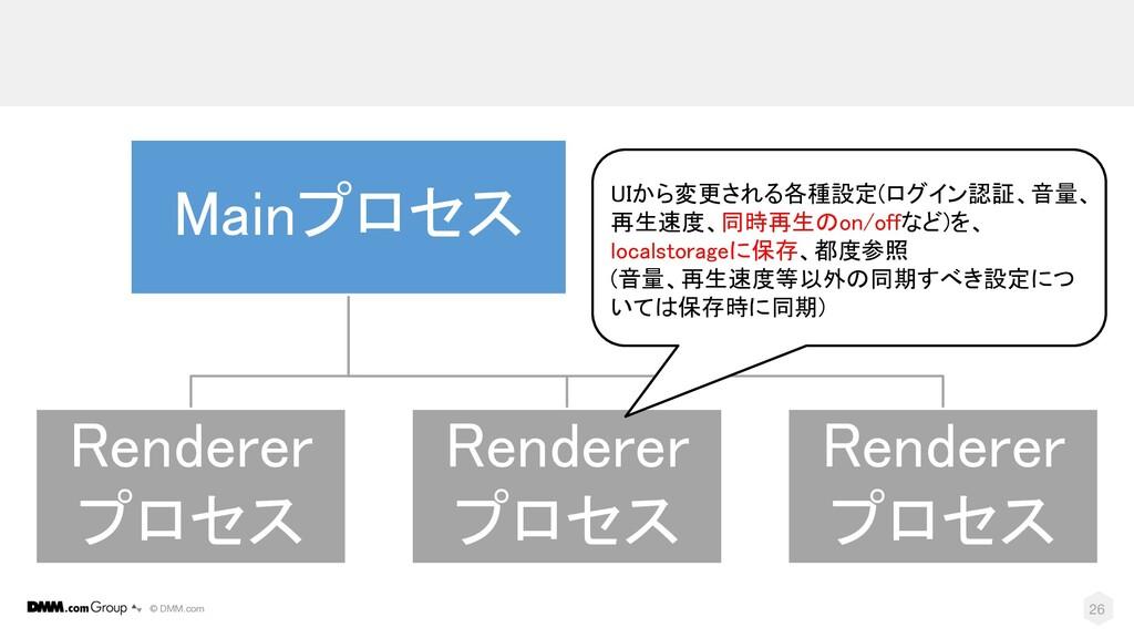 © DMM.com 26 Mainプロセス Renderer プロセス Renderer プロ...