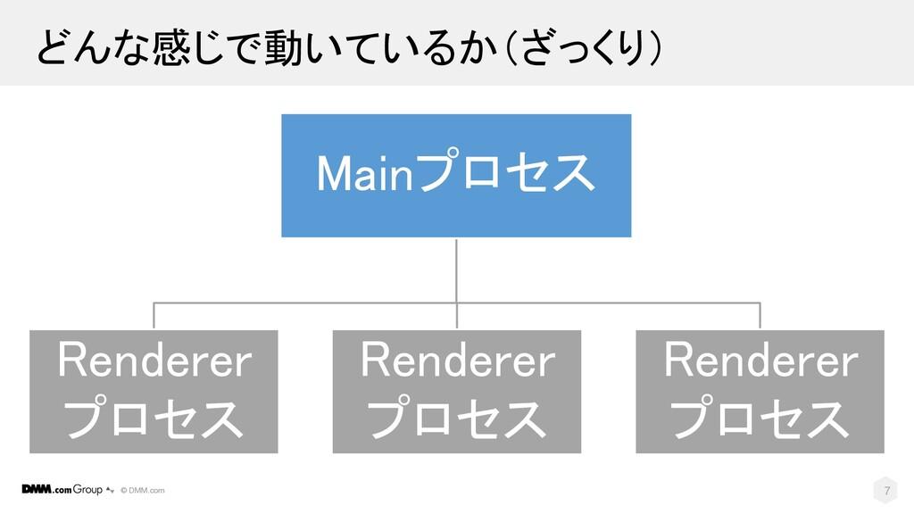 © DMM.com どんな感じで動いているか(ざっくり) Mainプロセス Renderer ...