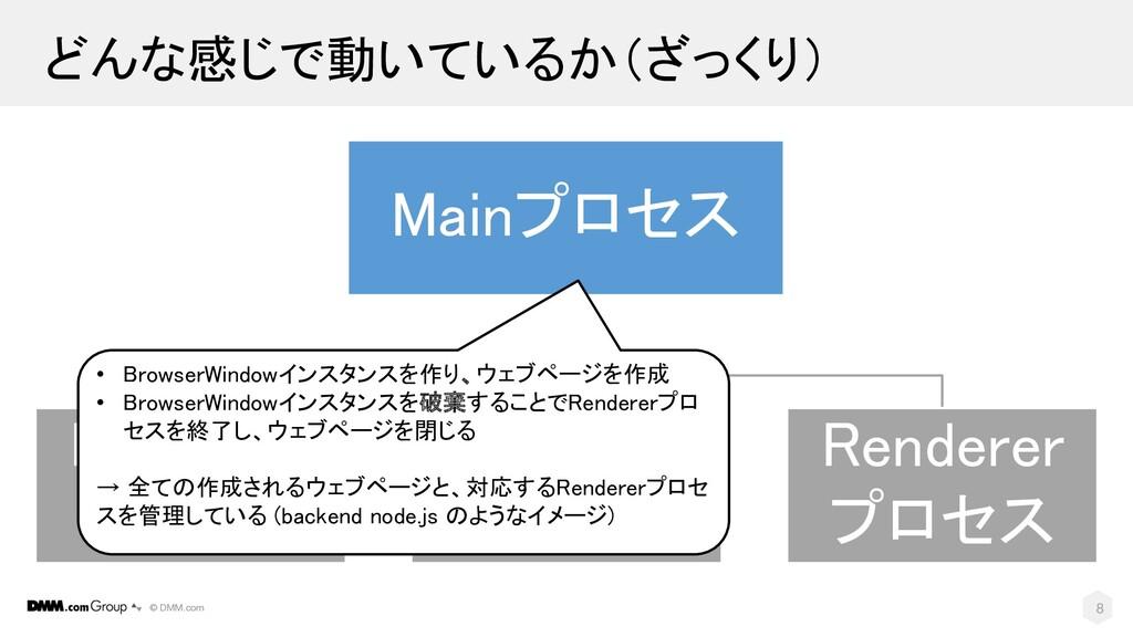 © DMM.com Mainプロセス Renderer プロセス Renderer プロセス ...