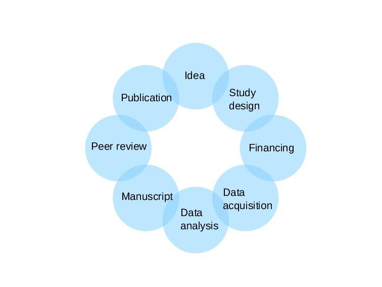 Idea Study design Financing Data acquisition Da...