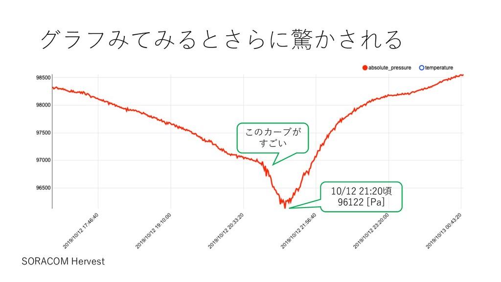 グラフみてみるとさらに驚かされる 10/12 21:20頃 96122 [Pa] SORACO...