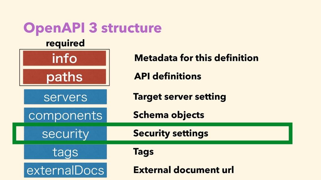 OpenAPI 3 structure JOGP QBUIT TFSWFST DPNQPOFO...