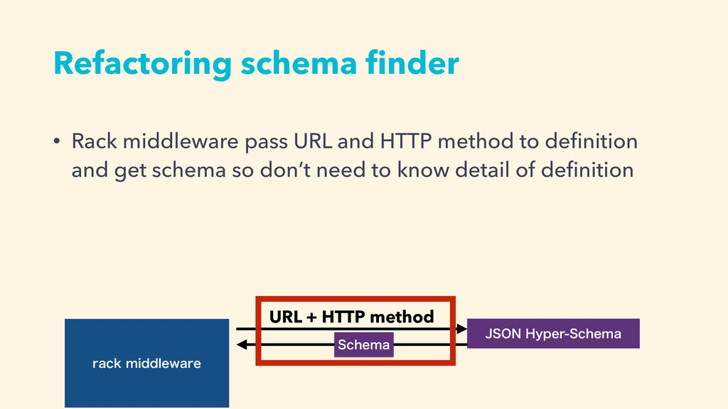 Refactoring schema finder SBDLNJEEMFXBSF +40/)...