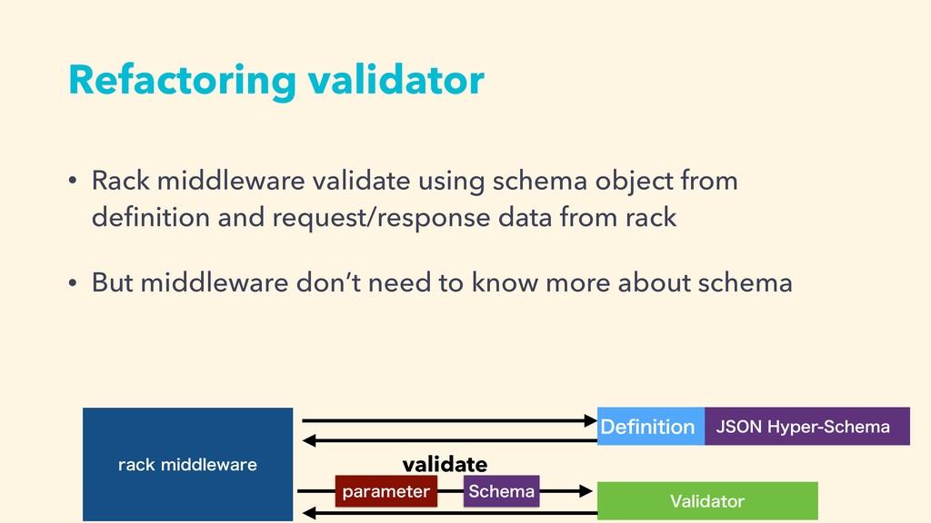 Refactoring validator • Rack middleware validat...