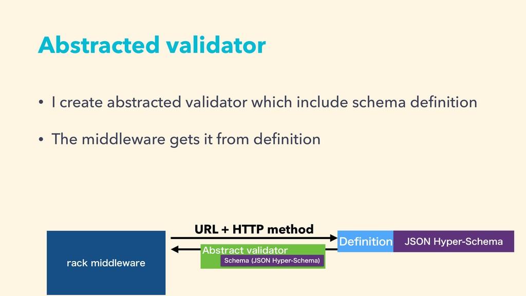 SBDLNJEEMFXBSF Abstracted validator • I create...