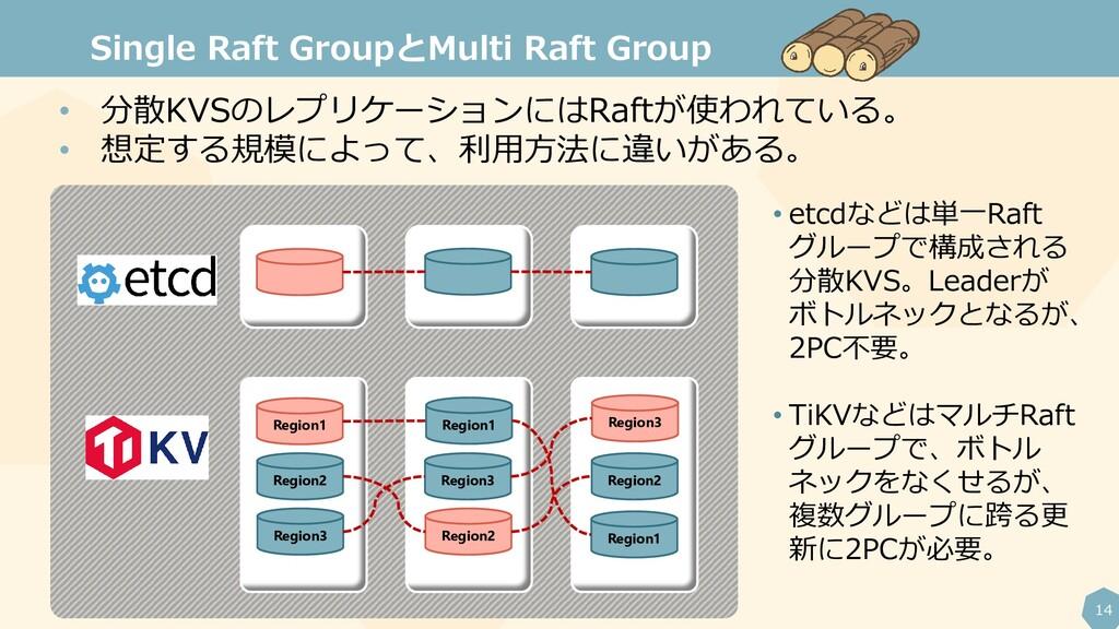 14 Single Raft GroupとMulti Raft Group Region2 R...