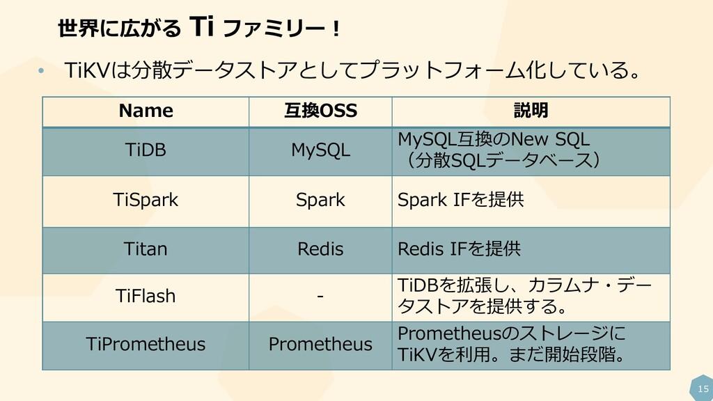 15 Name 互換OSS 説明 TiDB MySQL MySQL互換のNew SQL (分散...