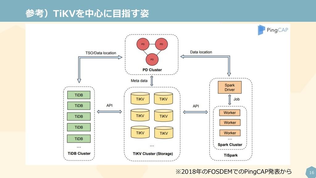 16 参考)TiKVを中心に目指す姿 ※2018年のFOSDEMでのPingCAP発表から