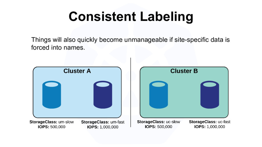 Consistent Labeling Things will also quickly be...