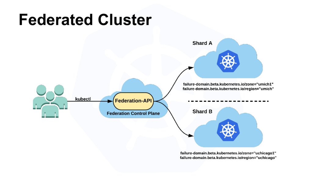 Federated Cluster