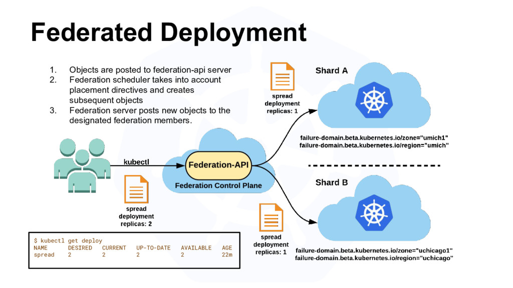 Federated Deployment 1. Objects are posted to f...