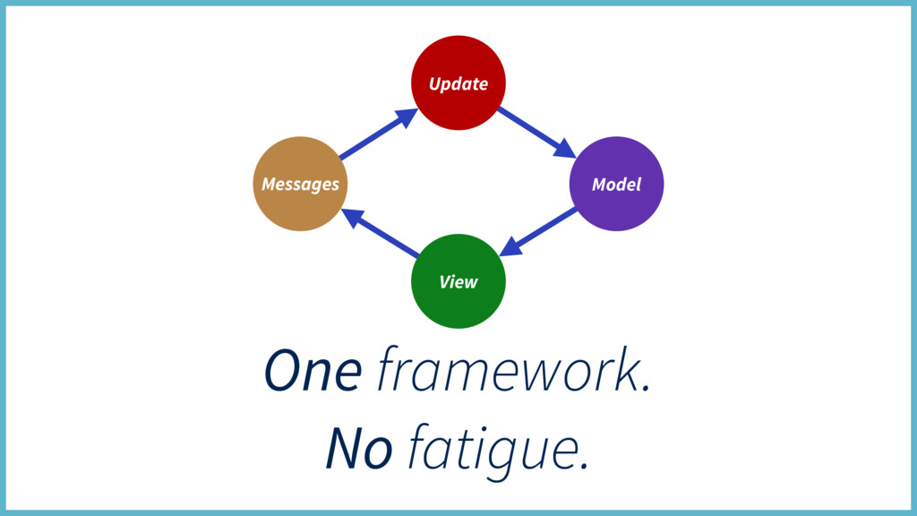 One framework. No fatigue. Update View Model Me...