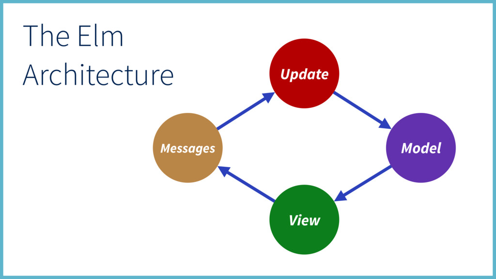 Update View Model Messages The Elm Architecture