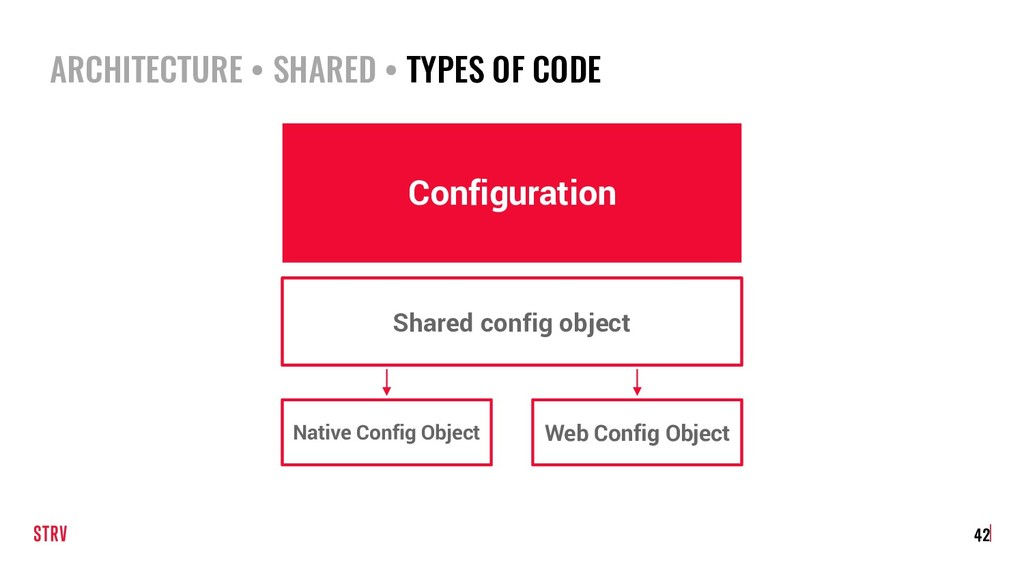 ARCHITECTURE • SHARED • TYPES OF CODE 42 Config...