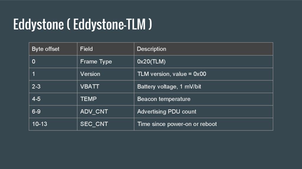 Eddystone ( Eddystone-TLM ) Byte offset Field D...