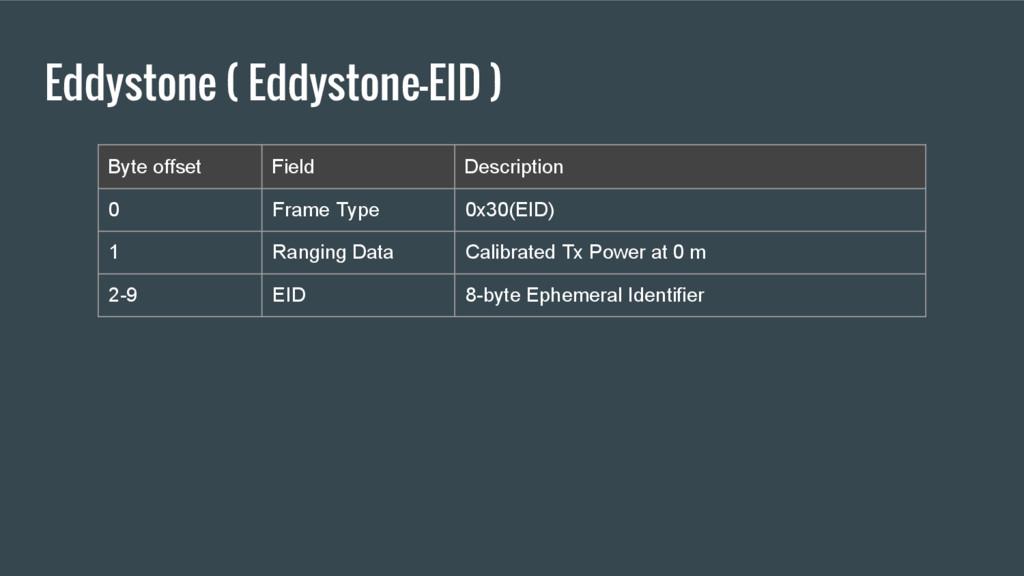 Eddystone ( Eddystone-EID ) Byte offset Field D...