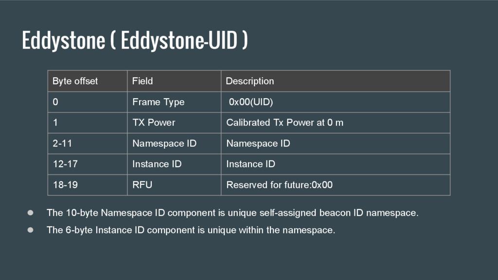 Eddystone ( Eddystone-UID ) ● The 10-byte Names...