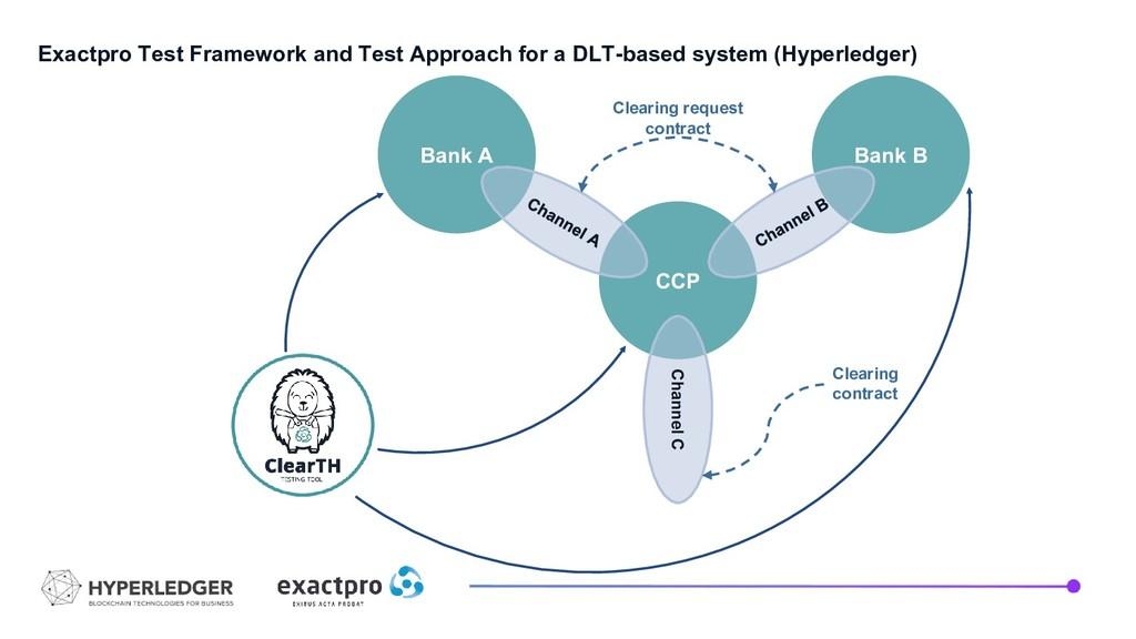 Exactpro Test Framework and Test Approach for a...