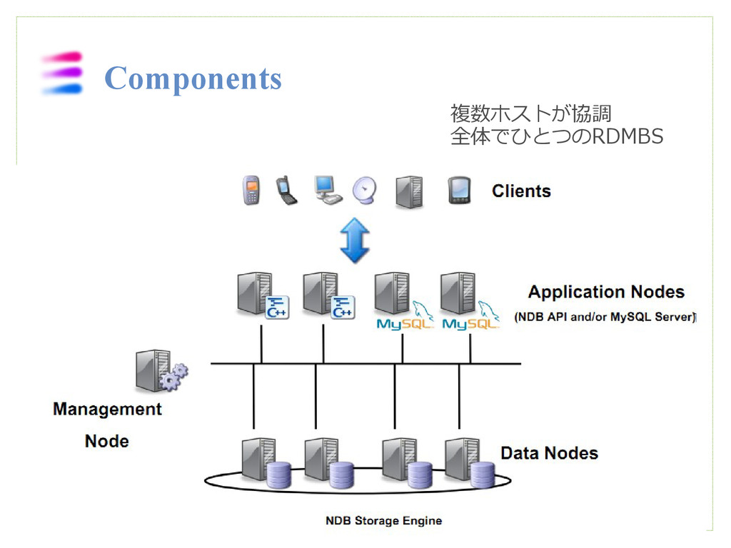 複数ホストが協調  全体でひとつのRDMBS Components