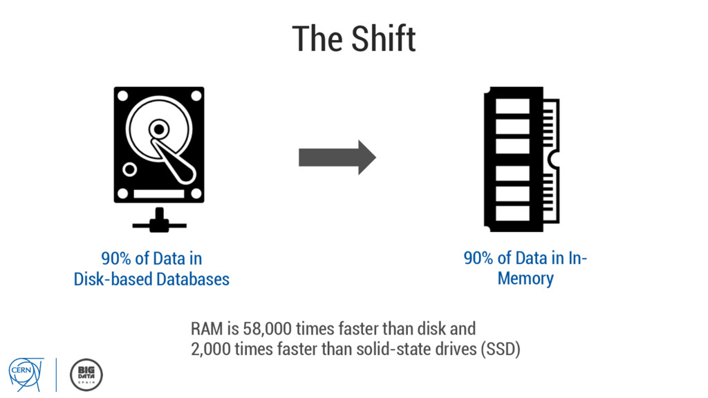 The Shift 90% of Data in Disk-based Databases 9...