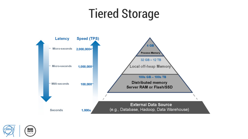 Tiered Storage Distributed memory Server RAM or...