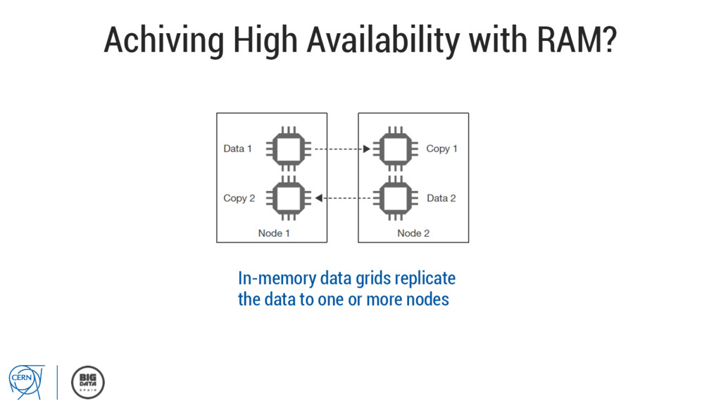 Achiving High Availability with RAM? In-memory ...