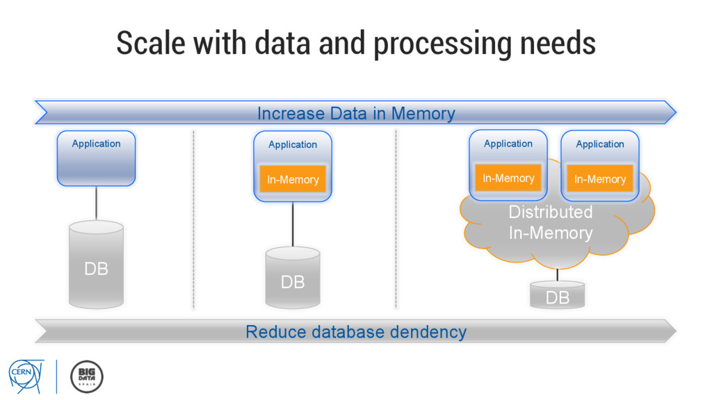 Scale with data and processing needs Increase D...