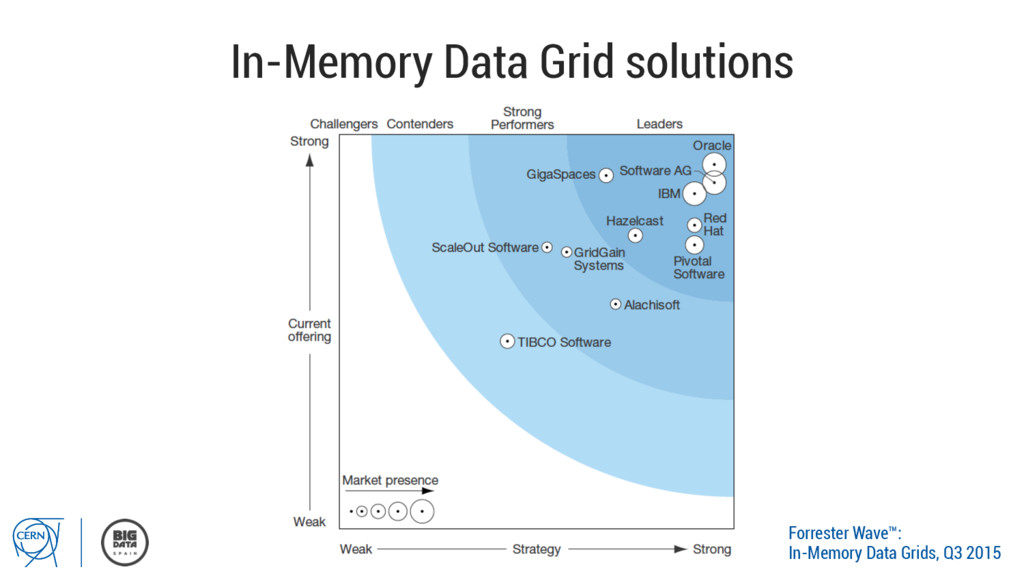 In-Memory Data Grid solutions Forrester Wave™: ...
