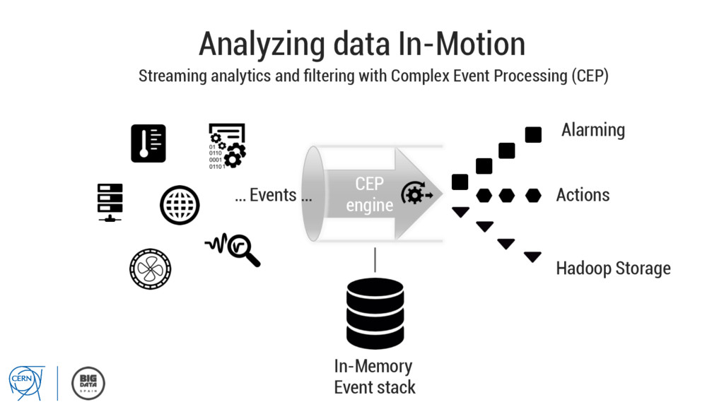 Analyzing data In-Motion Streaming analytics an...