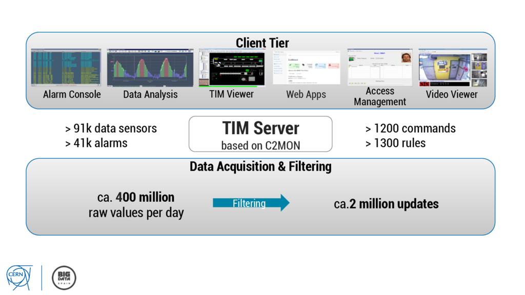 TIM Server based on C2MON Client Tier Data Anal...