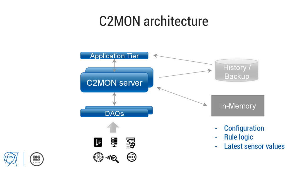C2MON server C2MON architecture Application Tie...