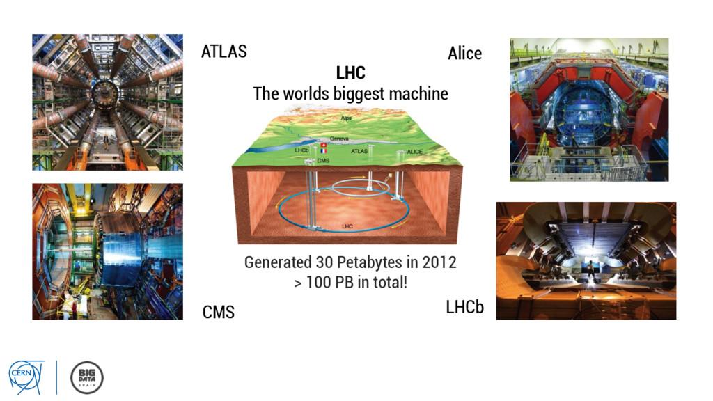 ATLAS CMS LHCb Alice LHC The worlds biggest mac...